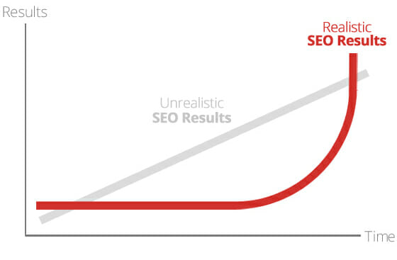 The-Slope-of-SEO